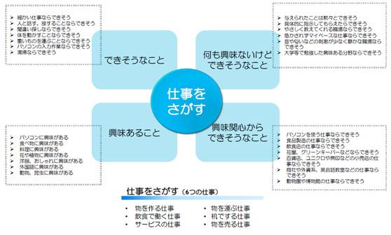 できそうなことから仕事をさがす 「6つの仕事」の図
