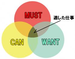 キャリアを考える上でよく使われる図